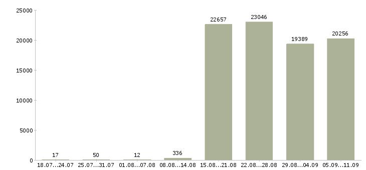 Работа «оператор вакансия»-Число вакансий «оператор вакансия» на сайте за последние 2 месяца
