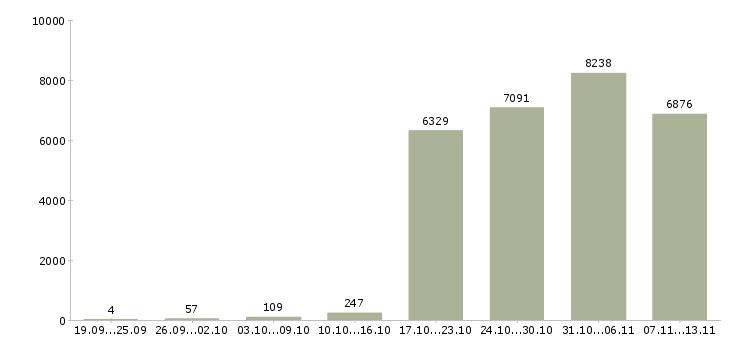 Работа «оператор на телефон»-Число вакансий «оператор на телефон» на сайте за 2 месяца