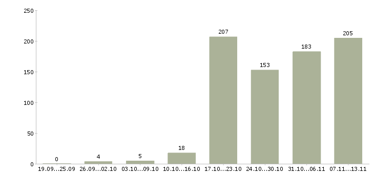 Работа «оптик»-Число вакансий «оптик» на сайте за 2 месяца