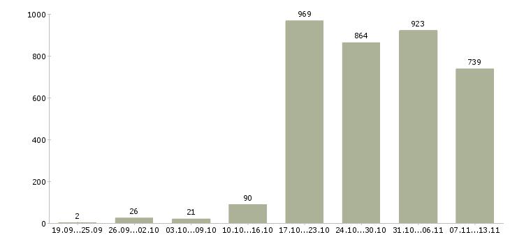 Работа «отделочные работы»-Число вакансий «отделочные работы» на сайте за 2 месяца