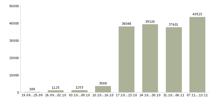 Работа «официальная работа»-Число вакансий «официальная работа» на сайте за 2 месяца