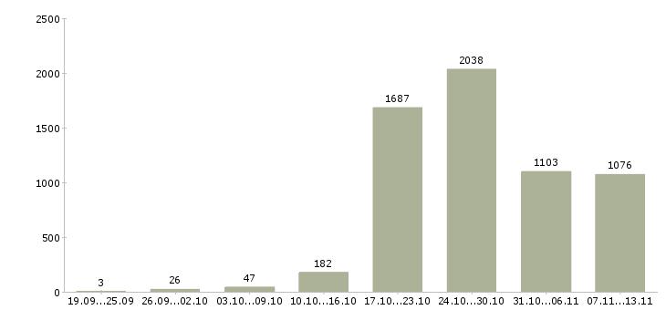 Работа «официанты»-Число вакансий «официанты» на сайте за 2 месяца