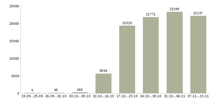 Работа «охранника»-Число вакансий «охранника» на сайте за 2 месяца