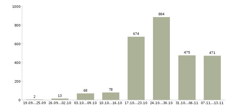 Работа «охранник с лицензией»-Число вакансий «охранник с лицензией» на сайте за 2 месяца