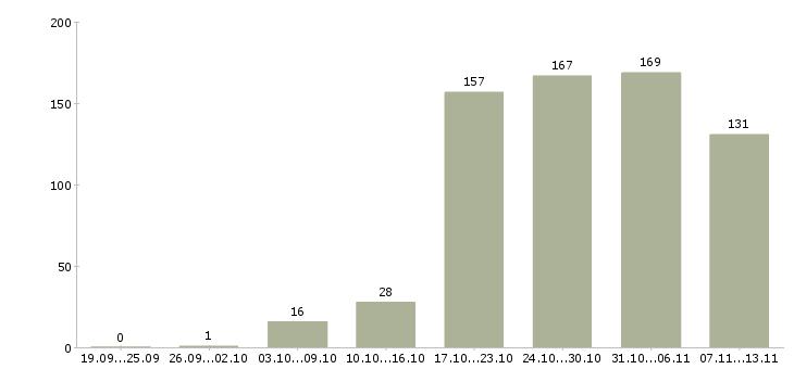 Работа «охранник с разрядом»-Число вакансий «охранник с разрядом» на сайте за 2 месяца