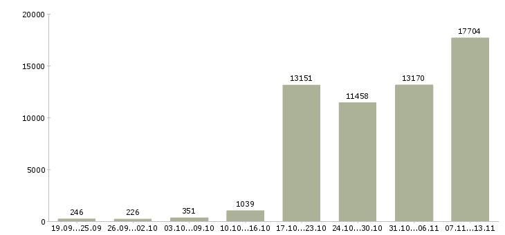 Работа «персонал»-Число вакансий «персонал» на сайте за 2 месяца