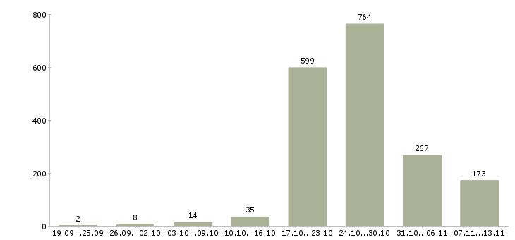 Работа «плотники»-Число вакансий «плотники» на сайте за 2 месяца