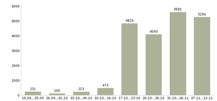 Работа «подбор персонала»-Число вакансий «подбор персонала» на сайте за 2 месяца
