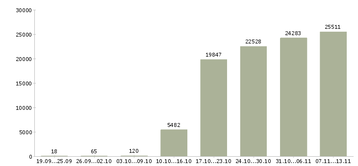 Работа «представитель»-Число вакансий «представитель» на сайте за 2 месяца