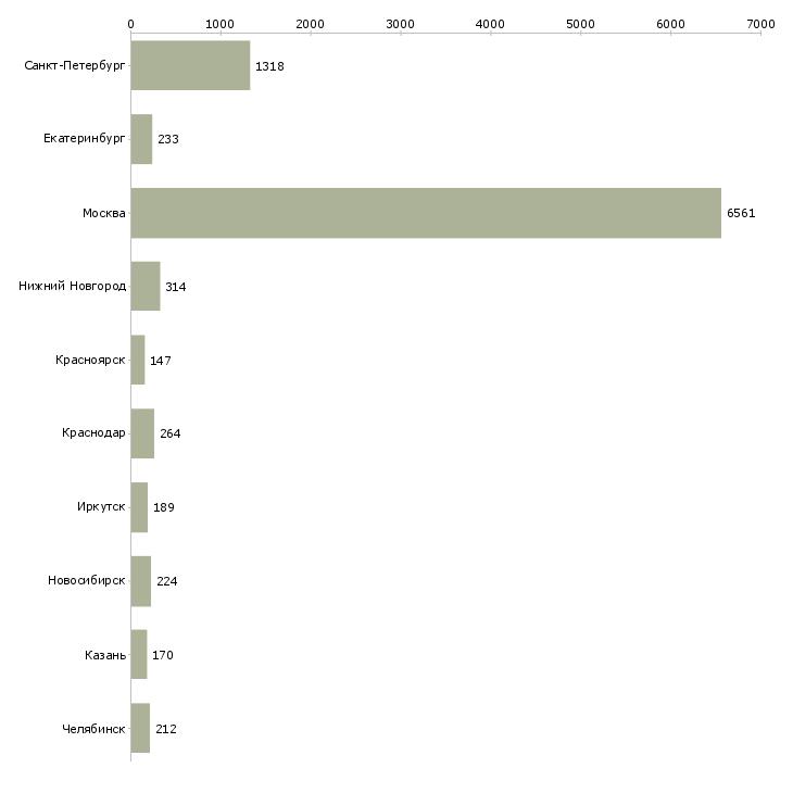 Найти работу продавцы консультанты-Число вакансий «продавцы консультанты» на сайте в городах Росcии