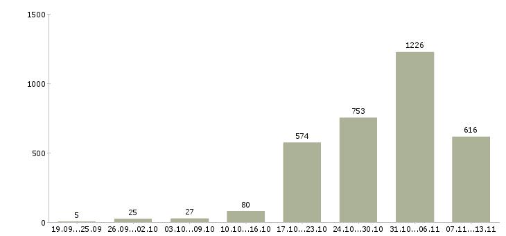 Работа «промоутеры»-Число вакансий «промоутеры» на сайте за 2 месяца