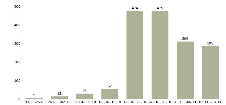 Работа «прорабы»-Число вакансий «прорабы» на сайте за 2 месяца