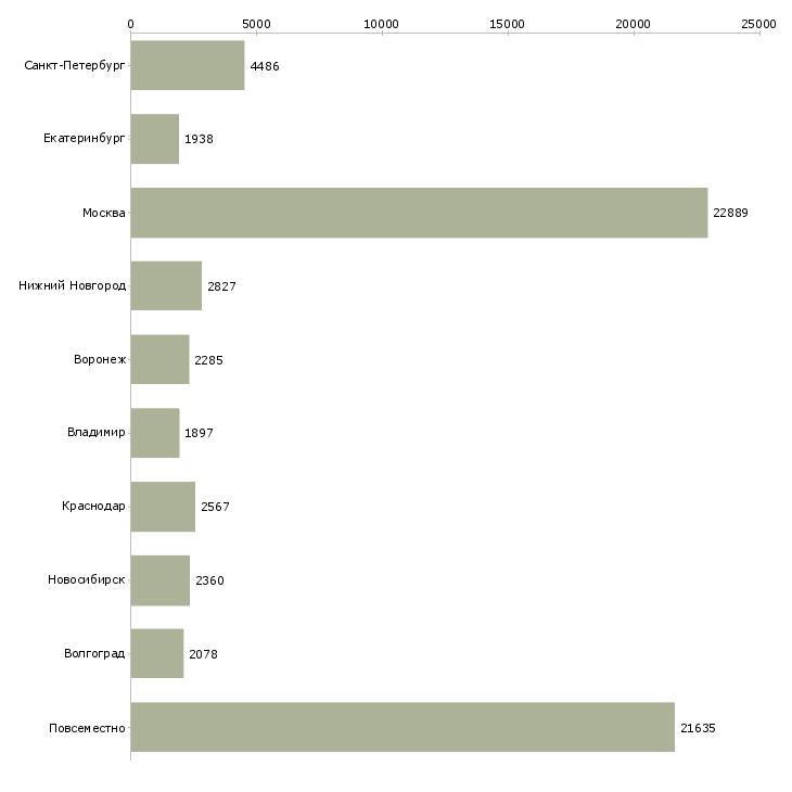 Найти работу работаем в интернете-Число вакансий «работаем в интернете» на сайте в городах Росcии