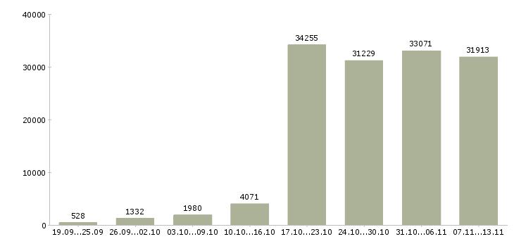 Работа «работаем в интернете»-Число вакансий «работаем в интернете» на сайте за 2 месяца