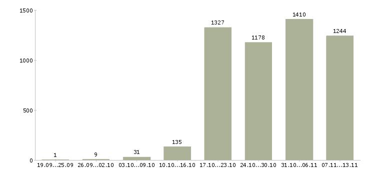 Работа «разработчик по»-Число вакансий «разработчик по» на сайте за 2 месяца