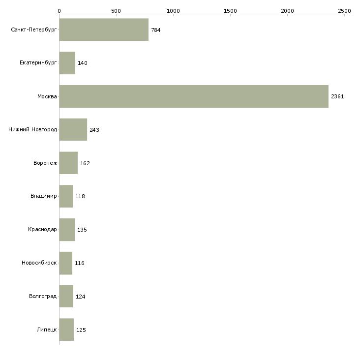 Найти работу сборщики-Число вакансий «сборщики» на сайте в городах Росcии