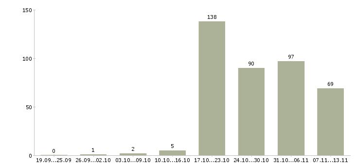 Работа «служащий»-Число вакансий «служащий» на сайте за 2 месяца
