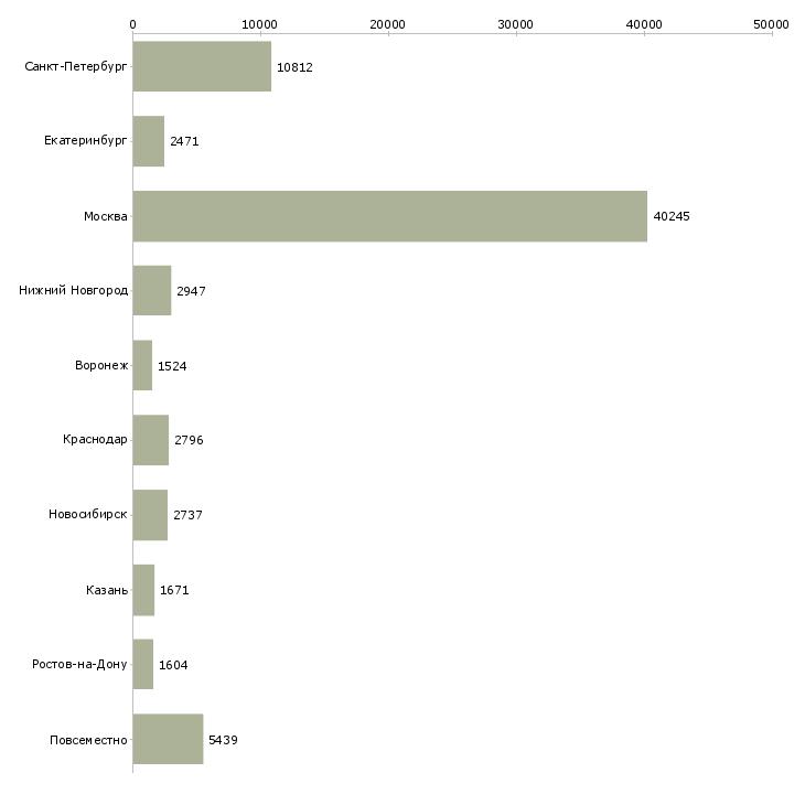 Найти работу сотрудник в компанию-Число вакансий «сотрудник в компанию» на сайте в городах Росcии