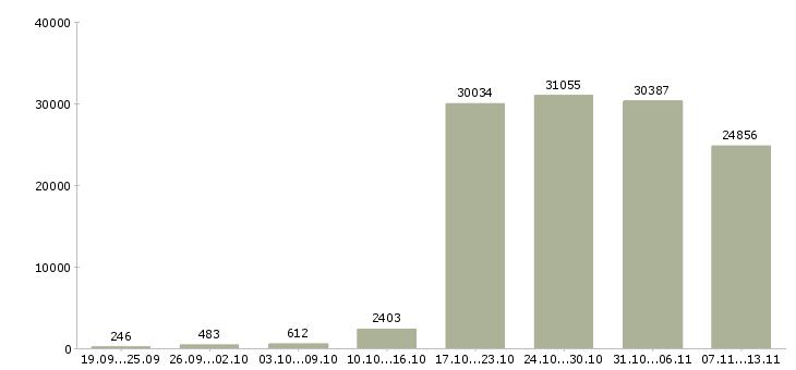 Работа «сотрудник в компанию»-Число вакансий «сотрудник в компанию» на сайте за 2 месяца