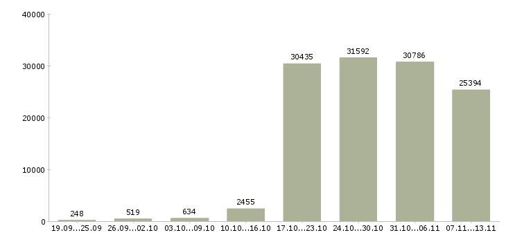Работа «сотрудник компании»-Число вакансий «сотрудник компании» на сайте за 2 месяца