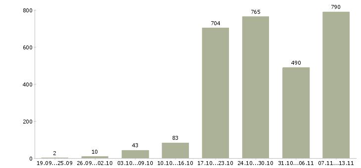 Работа «сотрудница»-Число вакансий «сотрудница» на сайте за 2 месяца
