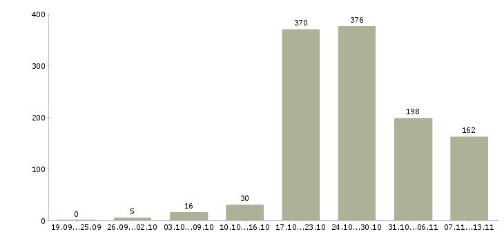 Работа «столяры»-Число вакансий «столяры» на сайте за 2 месяца