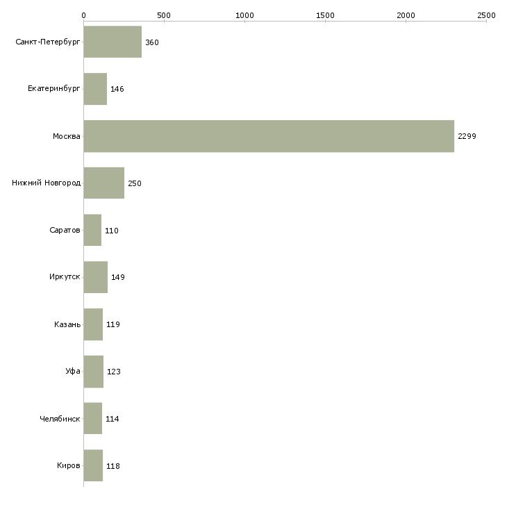Найти работу уборщицы на работу-Число вакансий «уборщицы на работу» на сайте в городах Росcии
