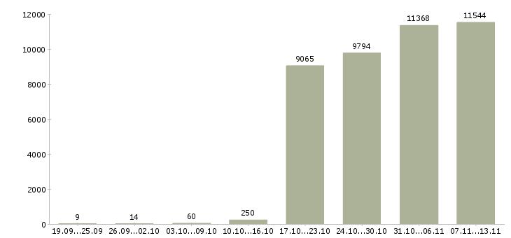 Работа «уборщицы»-Число вакансий «уборщицы» на сайте за 2 месяца