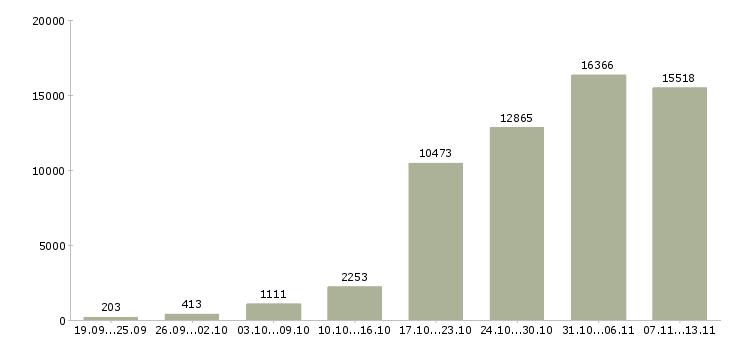 Работа «удаленно»-Число вакансий «удаленно» на сайте за 2 месяца