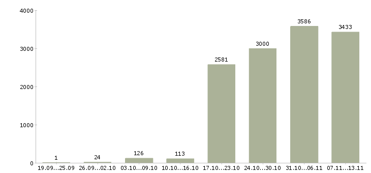 Работа «упаковщики»-Число вакансий «упаковщики» на сайте за 2 месяца