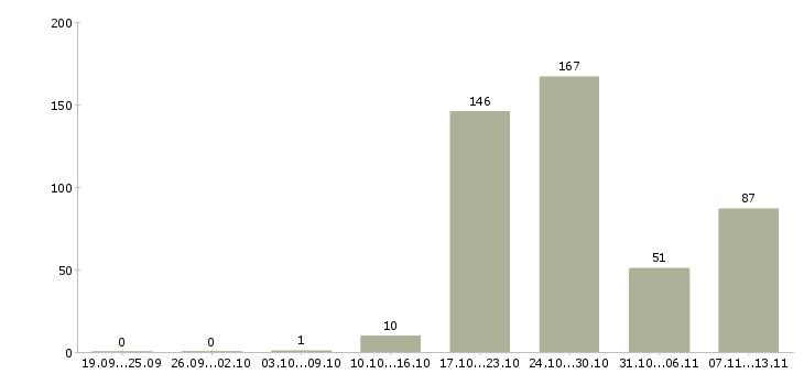 Работа «уполномоченный»-Число вакансий «уполномоченный» на сайте за 2 месяца