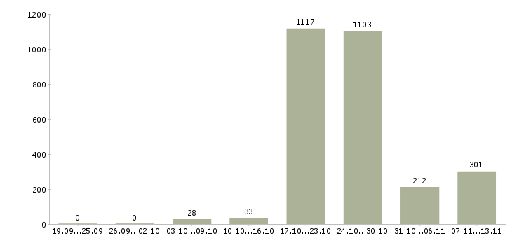 Работа «участковый»-Число вакансий «участковый» на сайте за 2 месяца