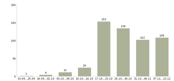 Работа «флориста»-Число вакансий «флориста» на сайте за 2 месяца