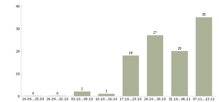 Работа «фрезеров»-Число вакансий «фрезеров» на сайте за 2 месяца