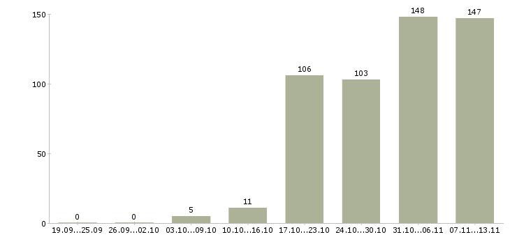 Работа «it аналитик»-Число вакансий «it аналитик» на сайте за 2 месяца