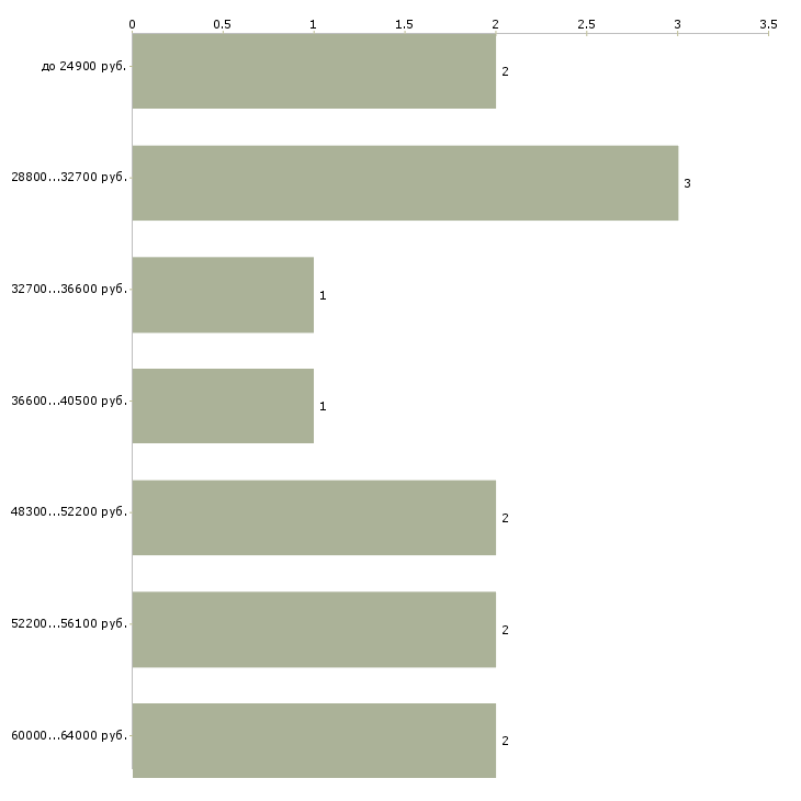 Найти работу автослесари  - График распределения вакансий «автослесари» по зарплате