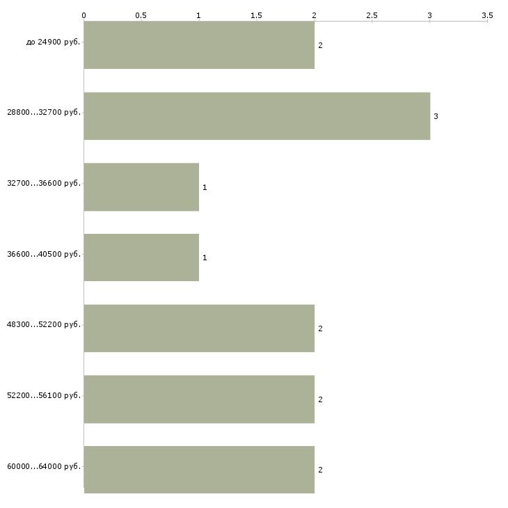 Найти работу автослесаря  - График распределения вакансий «автослесаря» по зарплате