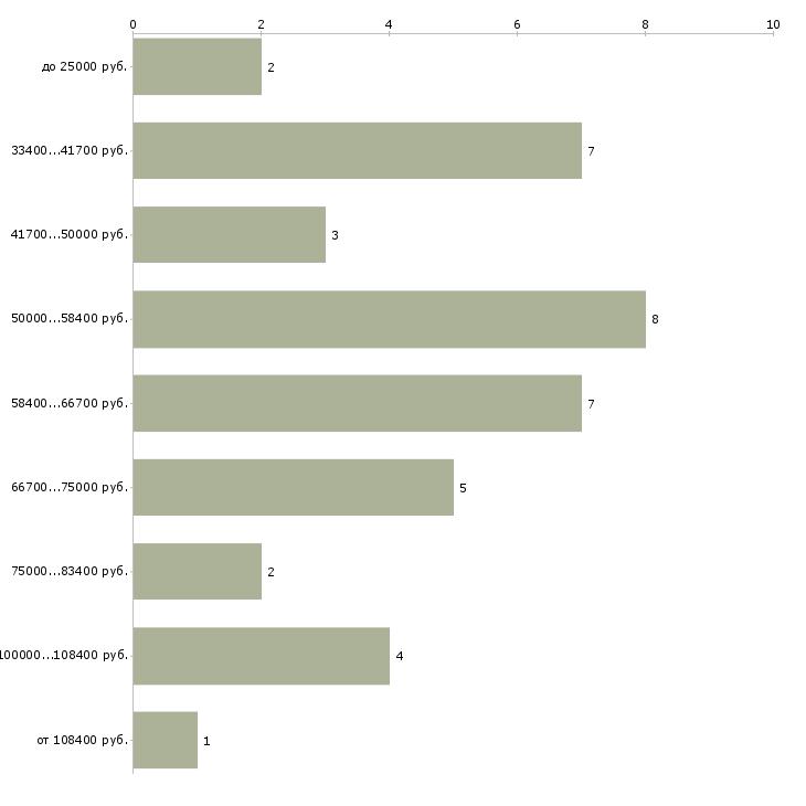 Найти работу видео редактор  - График распределения вакансий «видео редактор» по зарплате