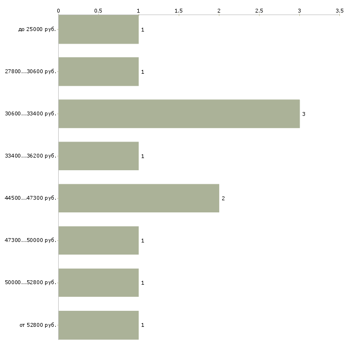 Найти работу водители с е  - График распределения вакансий «водители с е» по зарплате
