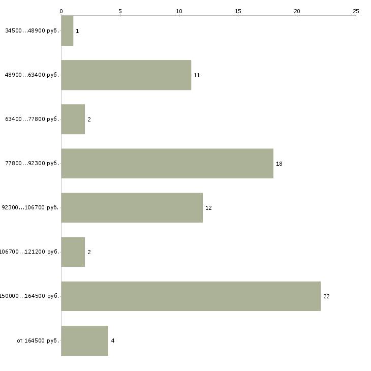 Найти работу водители с личным автомобилем  - График распределения вакансий «водители с личным автомобилем» по зарплате