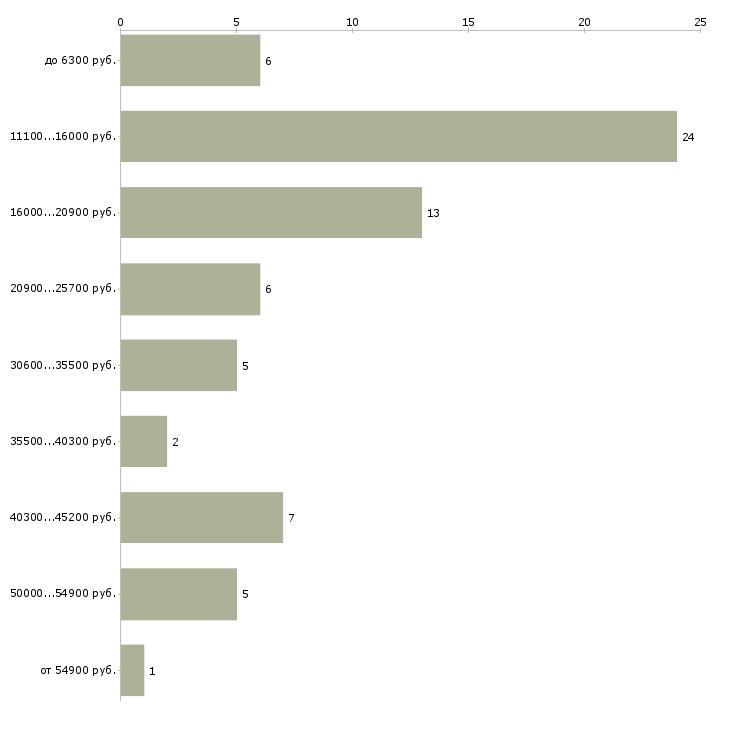 Найти работу вожатые  - График распределения вакансий «вожатые» по зарплате