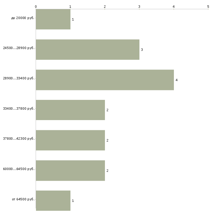 Найти работу возьму на работу  - График распределения вакансий «возьму на работу» по зарплате