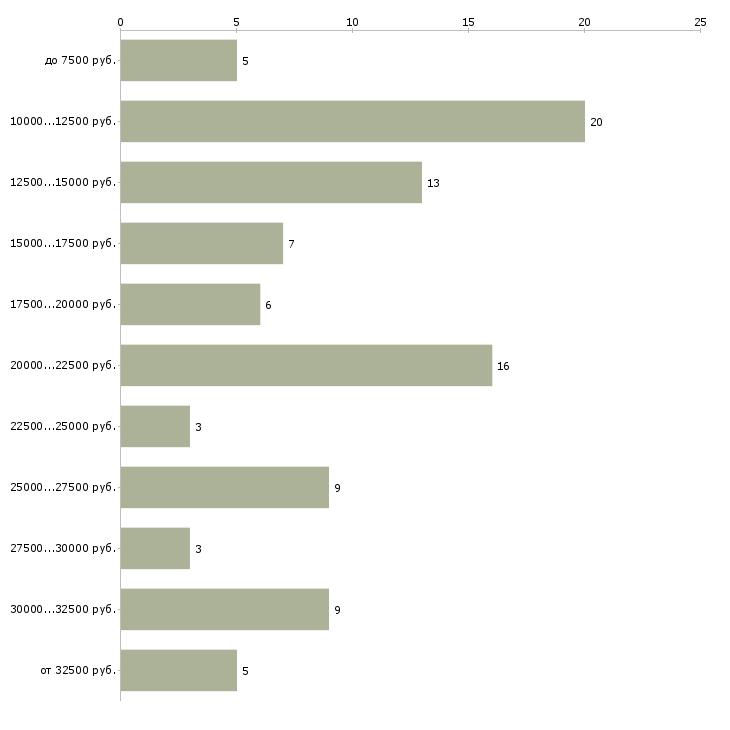 Найти работу воспитатель помощник воспитателя  - График распределения вакансий «воспитатель помощник воспитателя» по зарплате