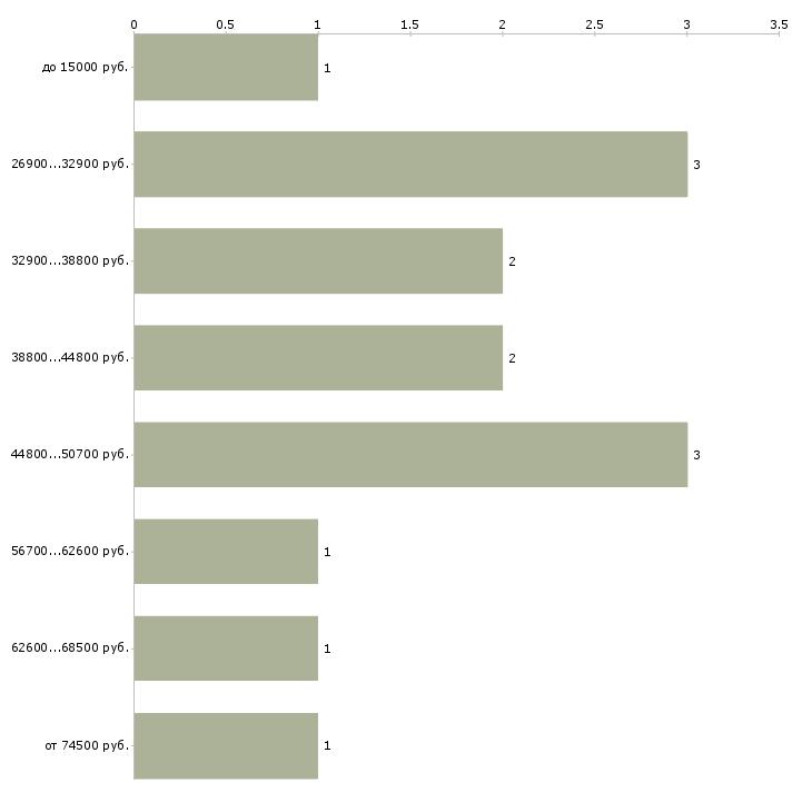 Найти работу врач кардиолог  - График распределения вакансий «врач кардиолог» по зарплате