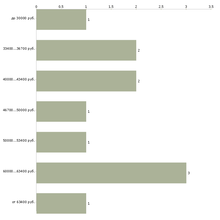 Найти работу врач онколог  - График распределения вакансий «врач онколог» по зарплате