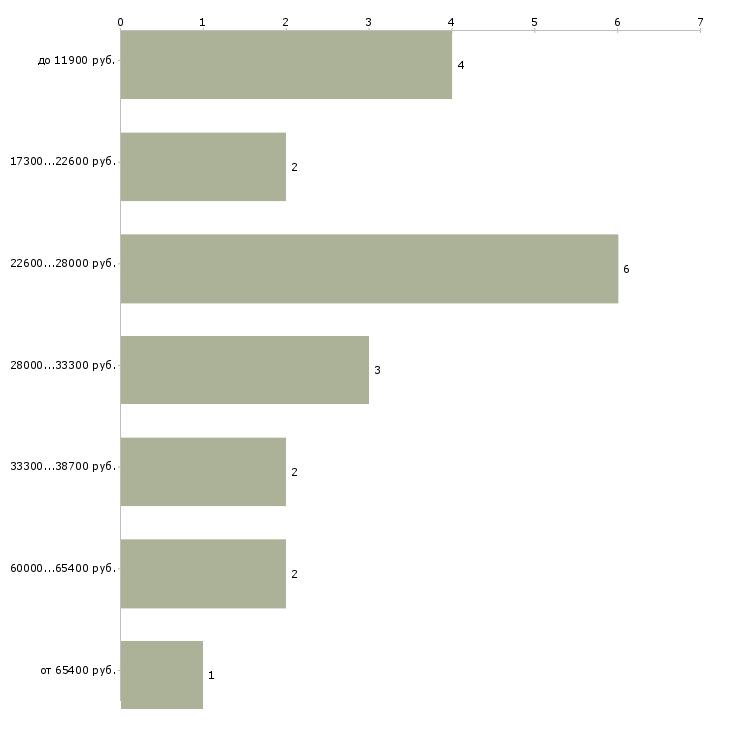 Найти работу врач терапевт  - График распределения вакансий «врач терапевт» по зарплате