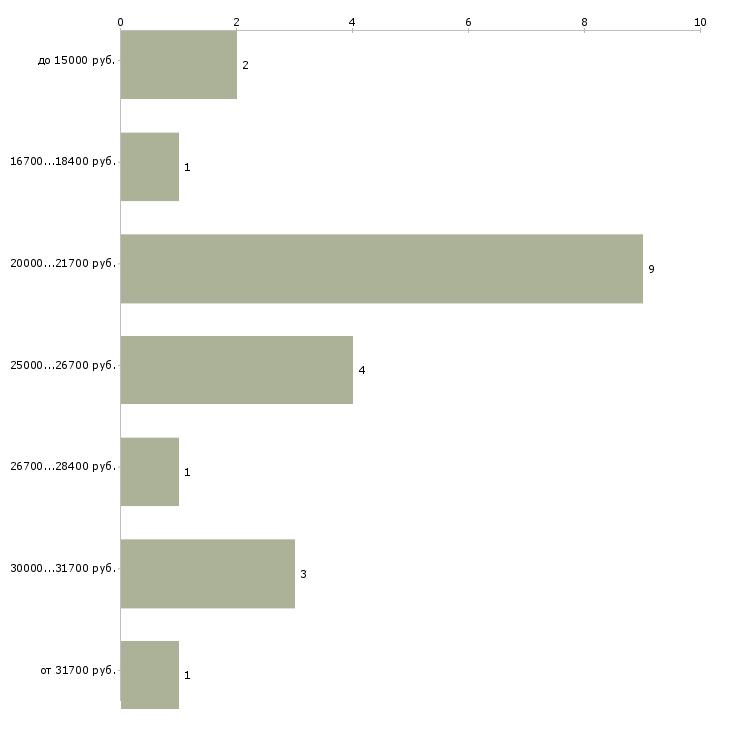 Найти работу всем без вложений  - График распределения вакансий «всем без вложений» по зарплате
