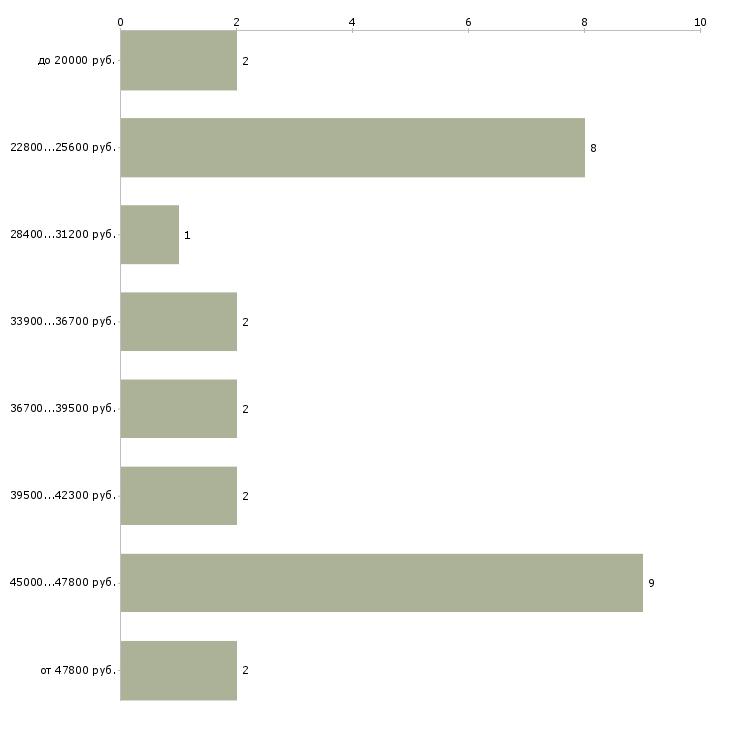 Найти работу в проекте  - График распределения вакансий «в проекте» по зарплате