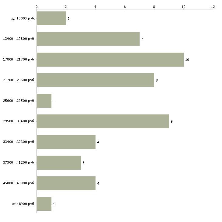 Найти работу детский аниматор  - График распределения вакансий «детский аниматор» по зарплате