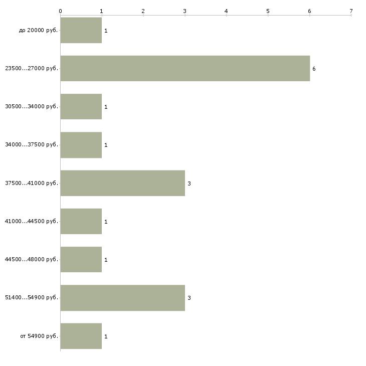 Найти работу директор коммерческий  - График распределения вакансий «директор коммерческий» по зарплате